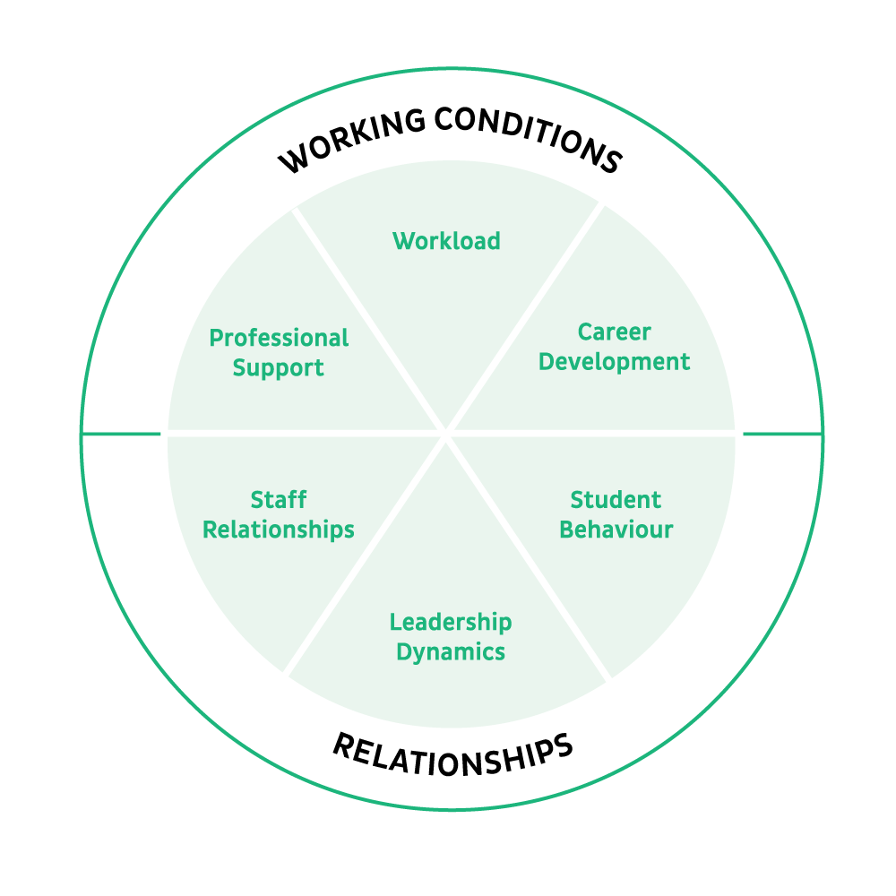 staff_retention_six_factors