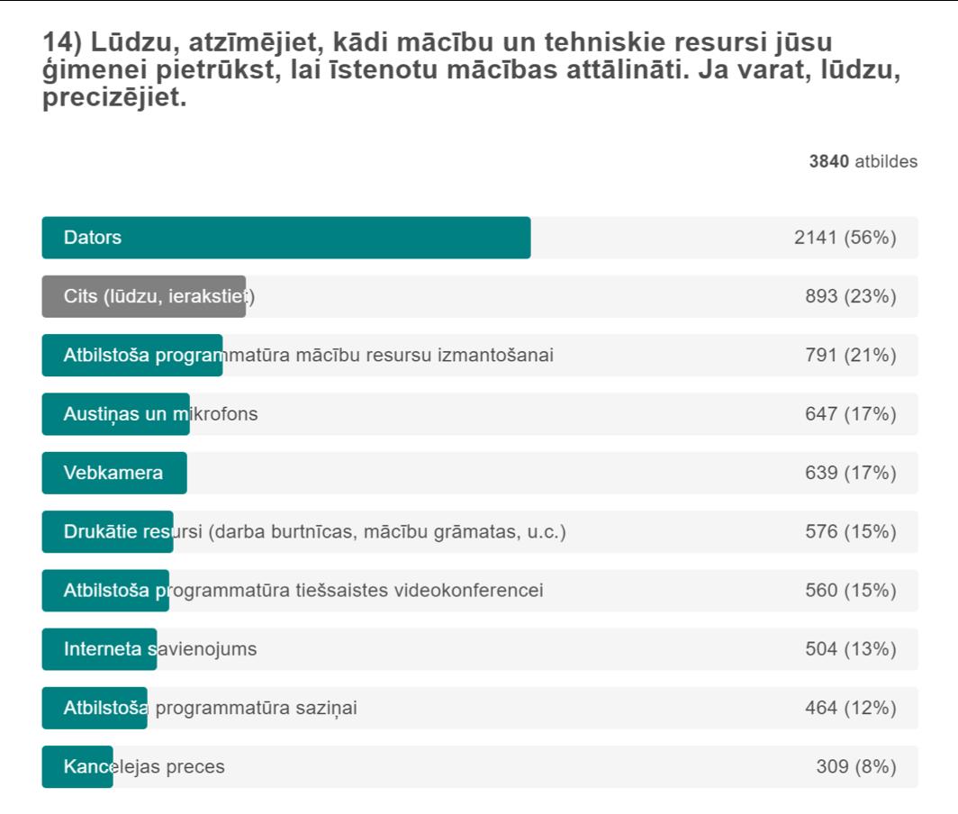 IZM_Edurio_kadi_resursi_pietrukst_vecakiem