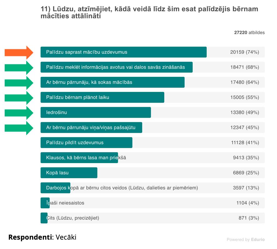 IZM_Edurio_vecaki_palidz