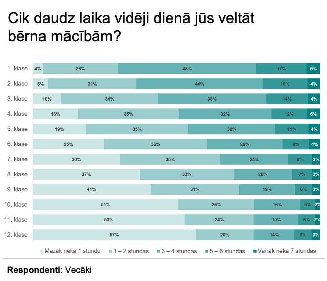 IZM_Edurio_vecaku_laiks_macibam