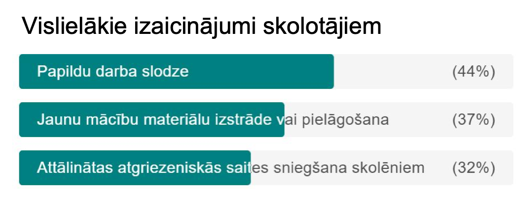 IZM_Edurio_vislielakie_izaicinajumi_skolotajiem