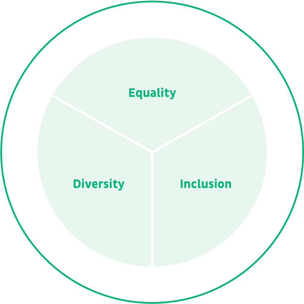 Equality_Diversity_Inclusion